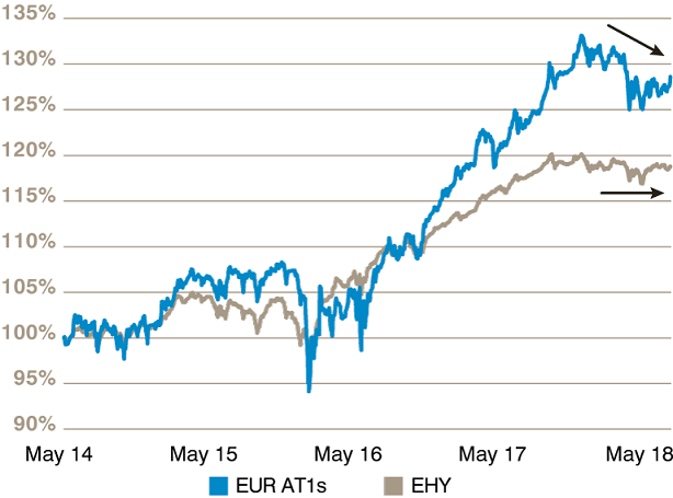 Chart 1: Performance of EUR Banks AT1s and EHY  - image