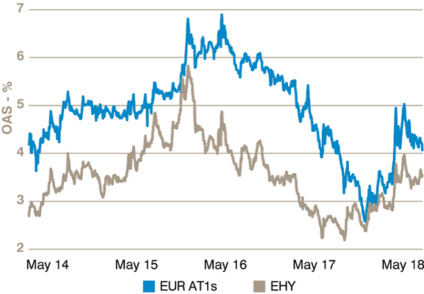 Chart 2: Spreads: EUR Banks AT1s and EHY  - Image