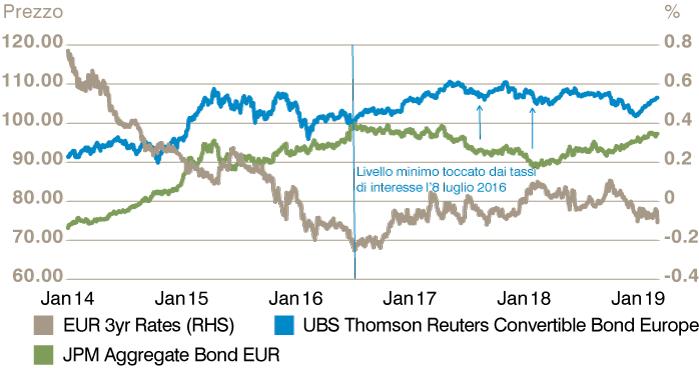 eccb8fcd7c Figura 3: Obbligazioni convertibili europee rispetto alle obbligazioni  aggregate (EUR)
