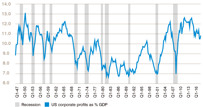 Chart 1: US profit share in GDP