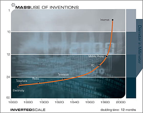 Mass Use Of Inventions